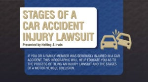 Car accident lawsuit timeline